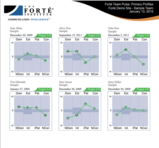 What is the Forté Team Pulse Report?